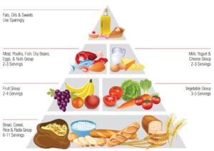 Diverticular disease what should I eat diagram